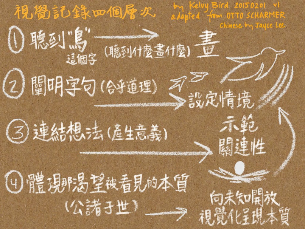 4Levels_Chinese
