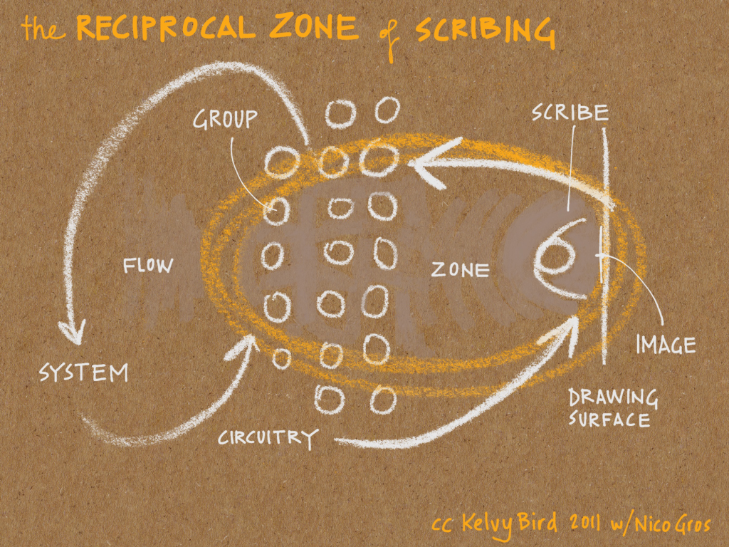 The Reciprocal Zone of Scribing