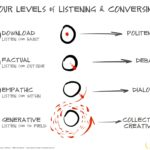 Four levels of LIstening, from Otto Scharmer.